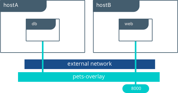 A comprehensive guide to Docker Networking – Marksei